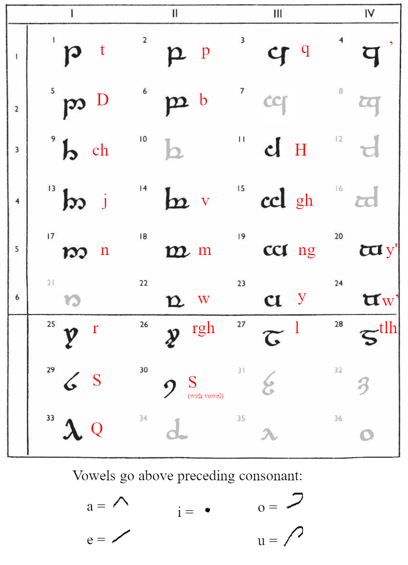 Tengwar matrix for the sound inventory of Klingon